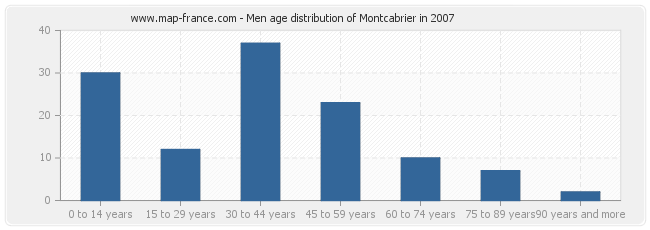 Men age distribution of Montcabrier in 2007