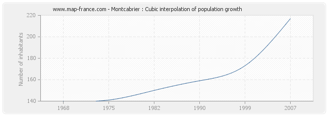 Montcabrier : Cubic interpolation of population growth