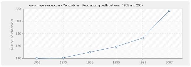 Population Montcabrier