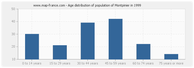 Age distribution of population of Montpinier in 1999