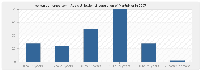 Age distribution of population of Montpinier in 2007
