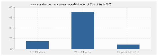 Women age distribution of Montpinier in 2007