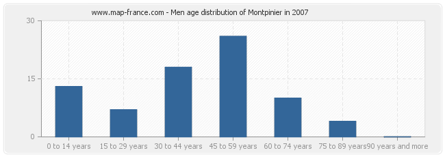 Men age distribution of Montpinier in 2007