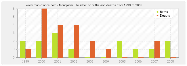 Montpinier : Number of births and deaths from 1999 to 2008