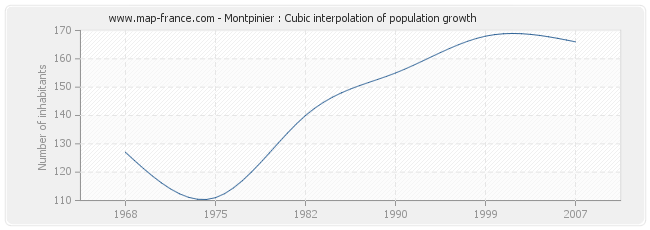 Montpinier : Cubic interpolation of population growth