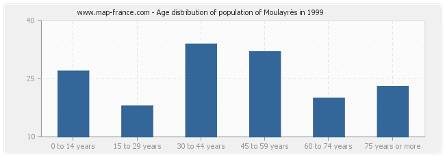Age distribution of population of Moulayrès in 1999