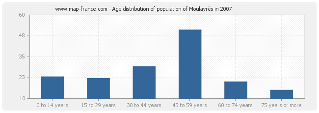 Age distribution of population of Moulayrès in 2007