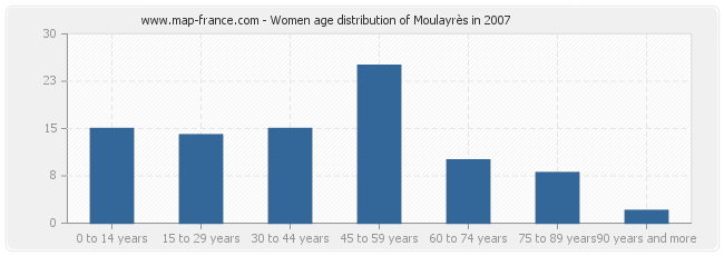 Women age distribution of Moulayrès in 2007
