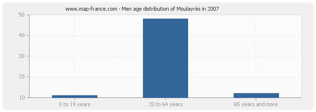 Men age distribution of Moulayrès in 2007