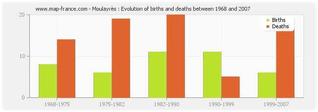 Moulayrès : Evolution of births and deaths between 1968 and 2007