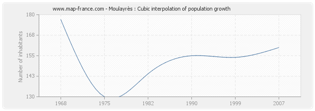 Moulayrès : Cubic interpolation of population growth