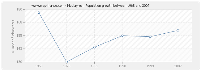 Population Moulayrès