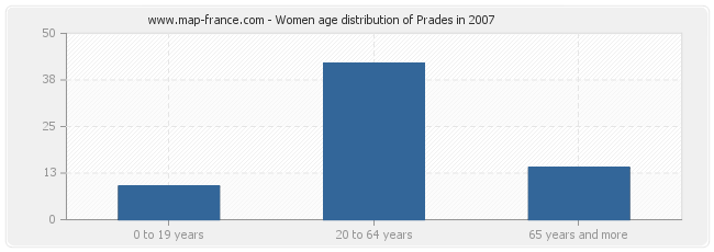 Women age distribution of Prades in 2007