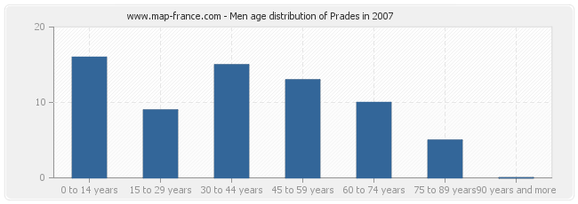 Men age distribution of Prades in 2007