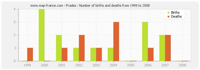 Prades : Number of births and deaths from 1999 to 2008