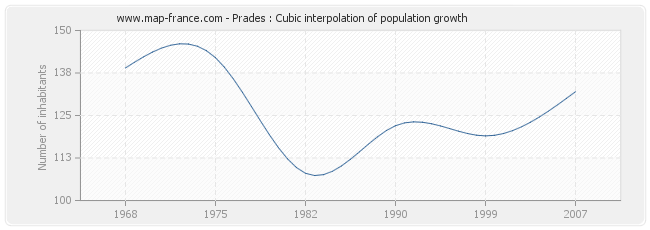 Prades : Cubic interpolation of population growth