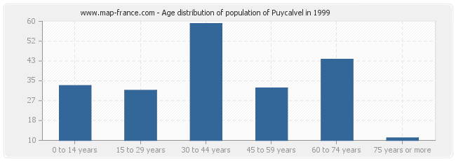 Age distribution of population of Puycalvel in 1999