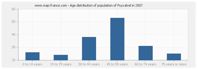 Age distribution of population of Puycalvel in 2007