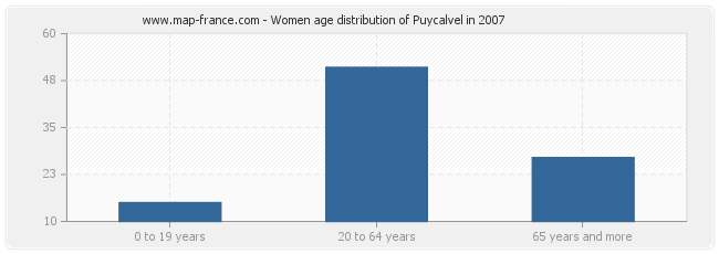 Women age distribution of Puycalvel in 2007