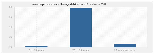 Men age distribution of Puycalvel in 2007