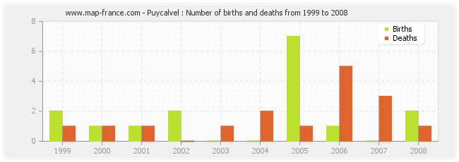 Puycalvel : Number of births and deaths from 1999 to 2008
