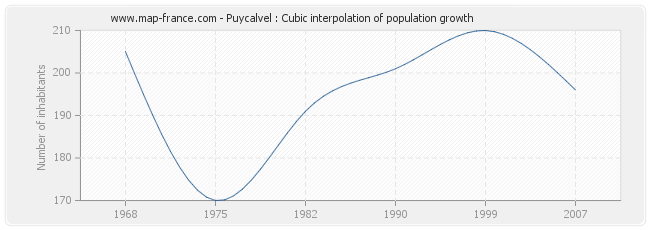 Puycalvel : Cubic interpolation of population growth