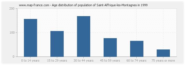 Age distribution of population of Saint-Affrique-les-Montagnes in 1999