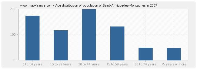 Age distribution of population of Saint-Affrique-les-Montagnes in 2007
