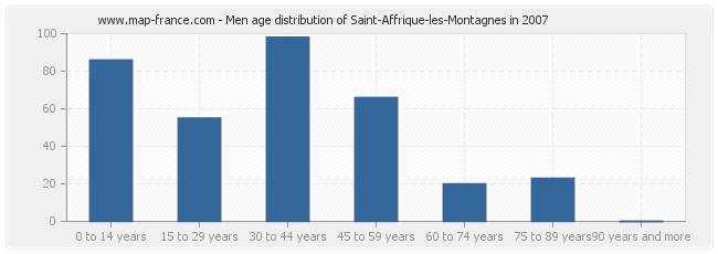 Men age distribution of Saint-Affrique-les-Montagnes in 2007