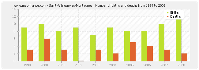 Saint-Affrique-les-Montagnes : Number of births and deaths from 1999 to 2008