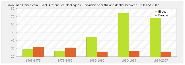 Saint-Affrique-les-Montagnes : Evolution of births and deaths between 1968 and 2007