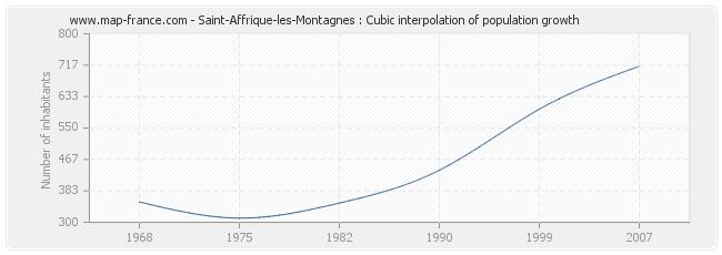 Saint-Affrique-les-Montagnes : Cubic interpolation of population growth