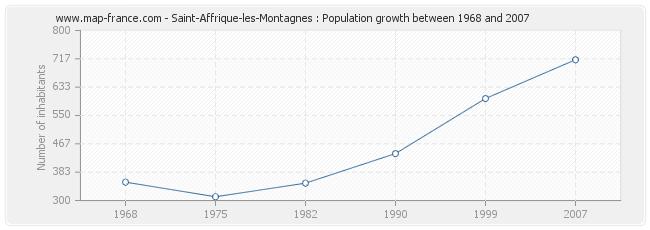 Population Saint-Affrique-les-Montagnes