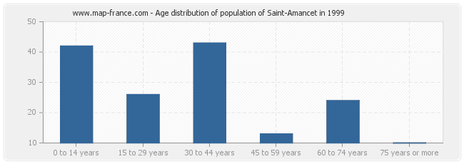Age distribution of population of Saint-Amancet in 1999