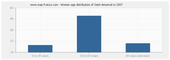 Women age distribution of Saint-Amancet in 2007