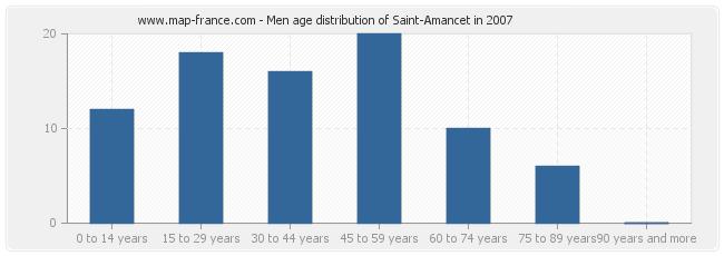 Men age distribution of Saint-Amancet in 2007