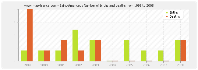 Saint-Amancet : Number of births and deaths from 1999 to 2008