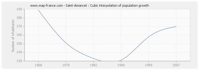 Saint-Amancet : Cubic interpolation of population growth