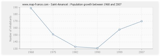 Population Saint-Amancet