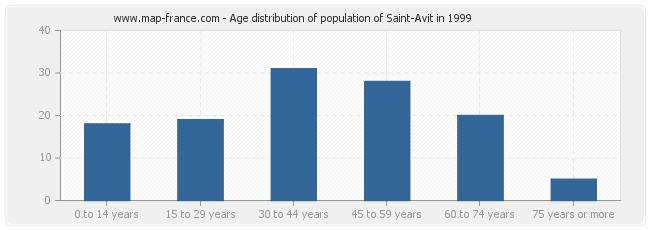 Age distribution of population of Saint-Avit in 1999