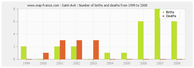 Saint-Avit : Number of births and deaths from 1999 to 2008