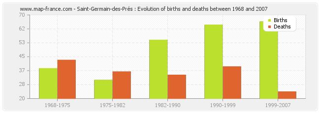 Saint-Germain-des-Prés : Evolution of births and deaths between 1968 and 2007