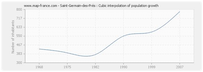 Saint-Germain-des-Prés : Cubic interpolation of population growth