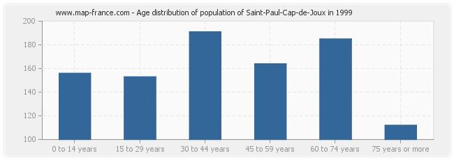 Age distribution of population of Saint-Paul-Cap-de-Joux in 1999