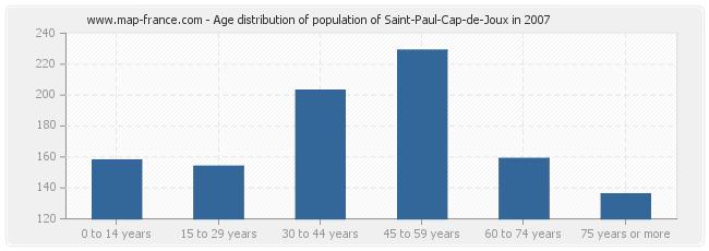 Age distribution of population of Saint-Paul-Cap-de-Joux in 2007
