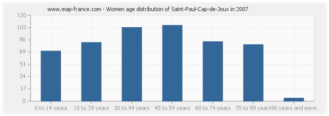 Women age distribution of Saint-Paul-Cap-de-Joux in 2007