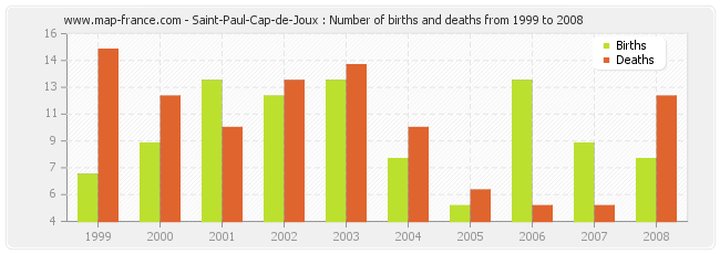 Saint-Paul-Cap-de-Joux : Number of births and deaths from 1999 to 2008