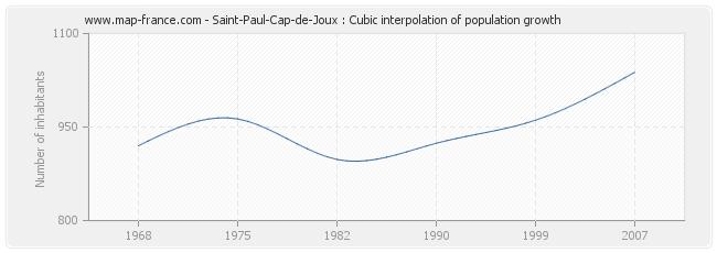 Saint-Paul-Cap-de-Joux : Cubic interpolation of population growth