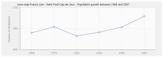 Population Saint-Paul-Cap-de-Joux
