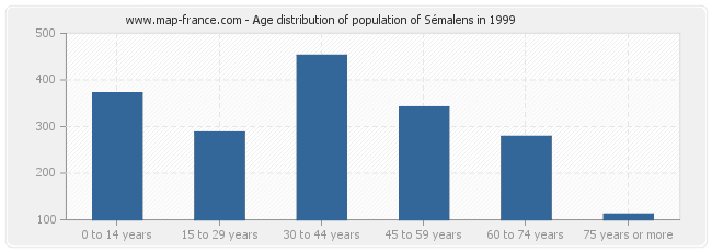 Age distribution of population of Sémalens in 1999